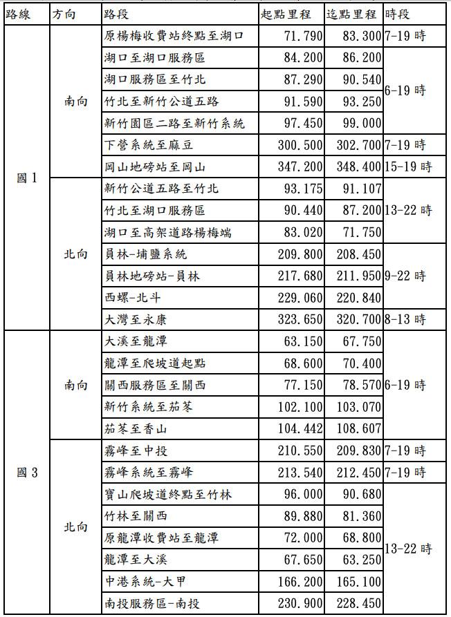 2019中秋連假路肩開放路段